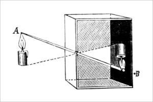 Zasada działania Camera Obscura
